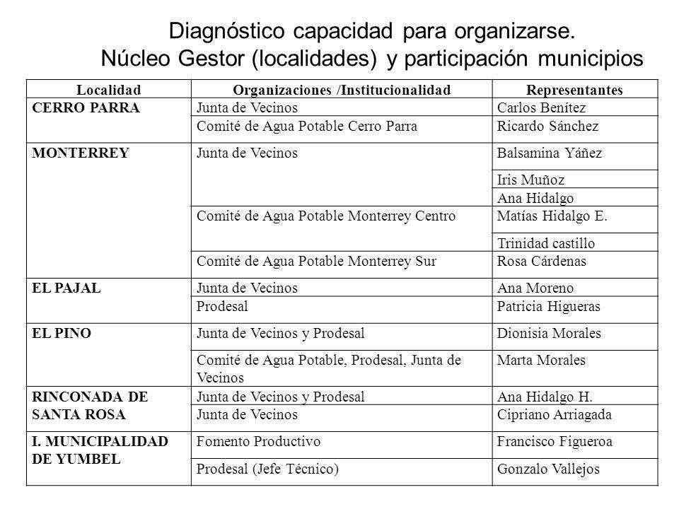 Diagnóstico capacidad para organizarse.