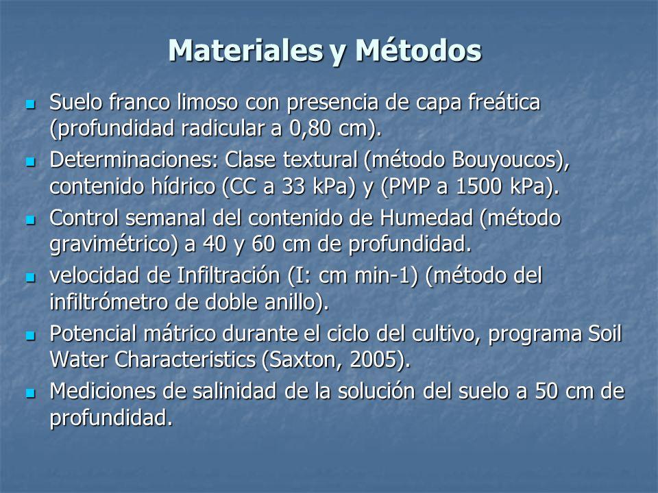Materiales y Métodos Suelo franco limoso con presencia de capa freática (profundidad radicular a 0,80 cm).