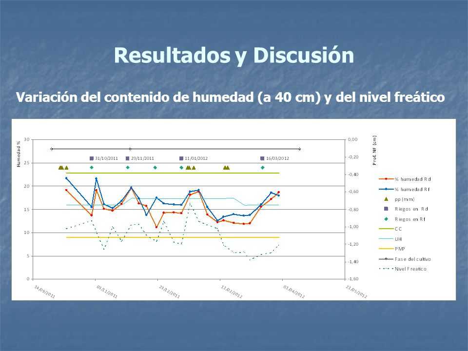 Resultados y Discusión Variación del contenido de humedad (a 40 cm) y del nivel freático