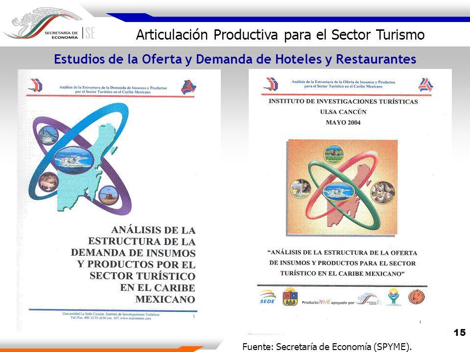 15 Articulación Productiva para el Sector Turismo Estudios de la Oferta y Demanda de Hoteles y Restaurantes Fuente: Secretaría de Economía (SPYME).