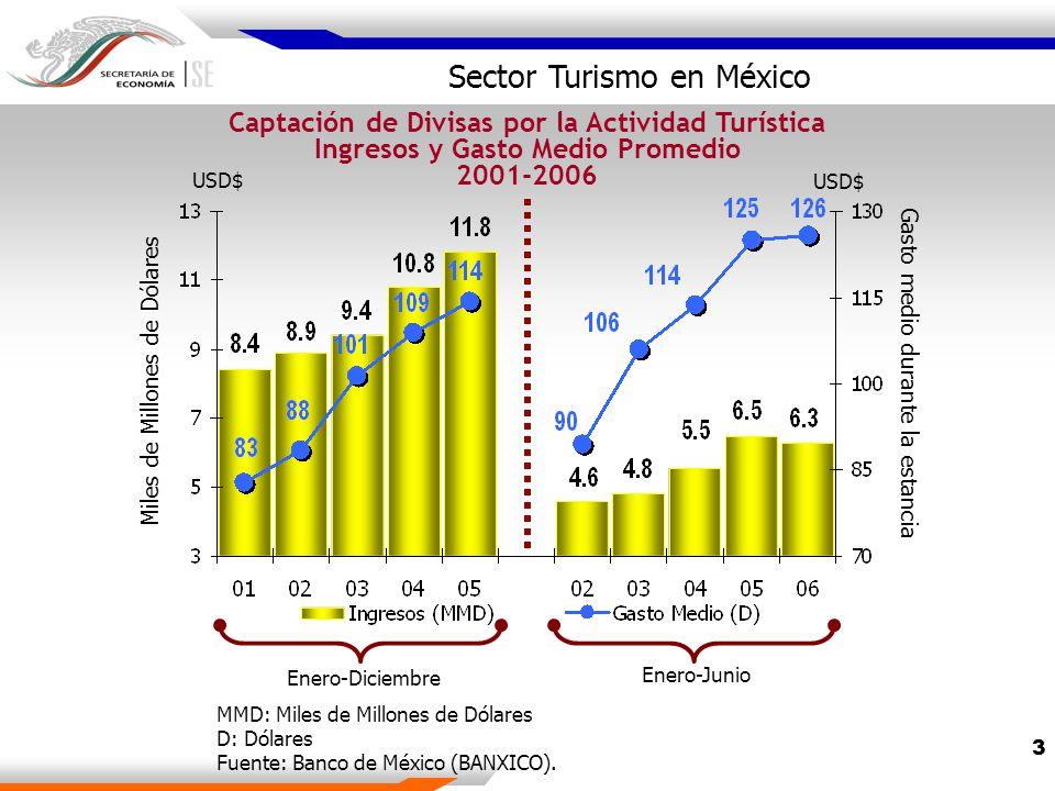 3 MMD: Miles de Millones de Dólares D: Dólares Fuente: Banco de México (BANXICO).