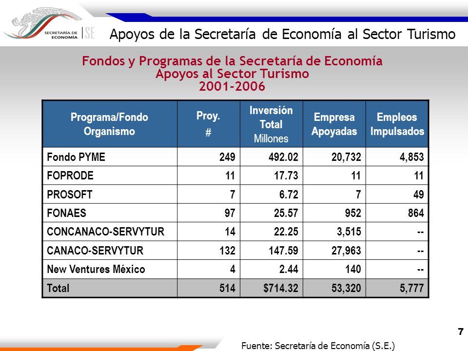 7 Fondos y Programas de la Secretaría de Economía Apoyos al Sector Turismo 2001-2006 Programa/Fondo Organismo Proy.