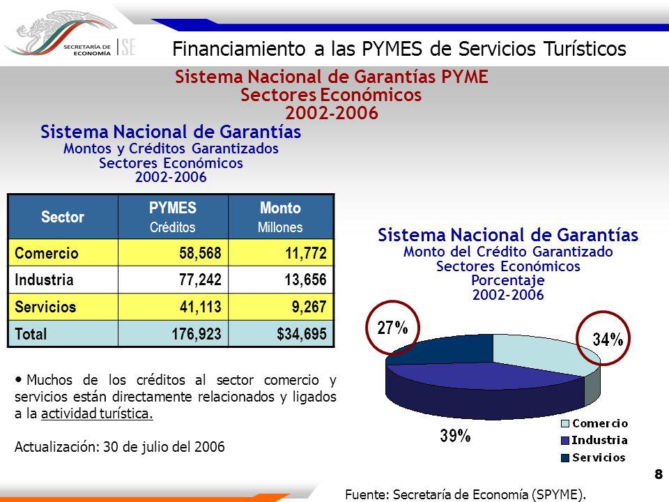 8 Sector PYMES Créditos Monto Millones Comercio58,56811,772 Industria77,24213,656 Servicios41,1139,267 Total176,923$34,695 Sistema Nacional de Garantías PYME Sectores Económicos 2002 - 2006 Muchos de los créditos al sector comercio y servicios están directamente relacionados y ligados a la actividad turística.