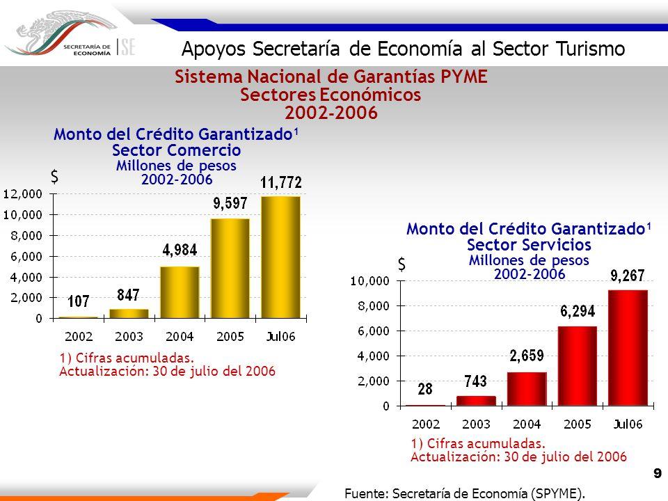 9 Apoyos Secretaría de Economía al Sector Turismo 1) Cifras acumuladas.