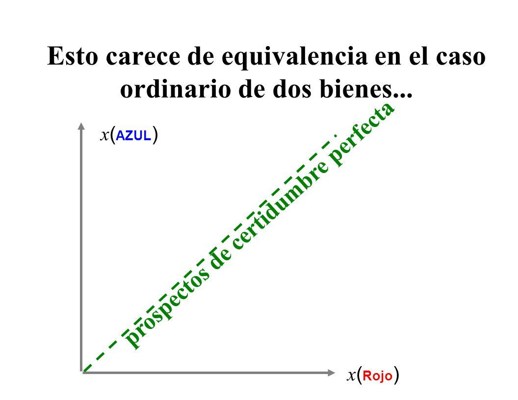 El espacio de consumo bajo incertidumbre; el caso de dos estados 45 o x ( Azul ) x ( Rojo )  = { ROJO,AZUL } resultado si se verifica el AZUL resultado si se verifica el Rojo Un prospecto en el caso de un bien-dos estados l A Los componentes de un prospecto en el caso de dos estados