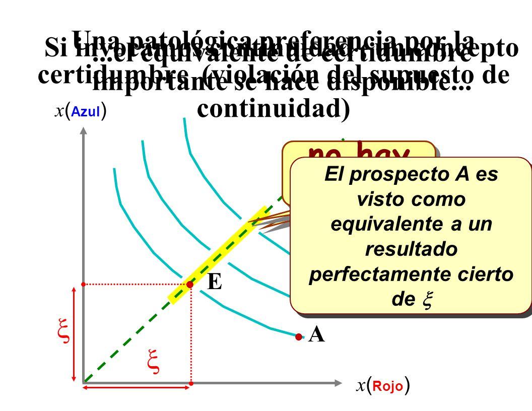 Saciedad: Prospecto B es preferido al Prospecto A Contornos del mapa de preferencia l A l B x ( AZUL ) x ( Rojo )
