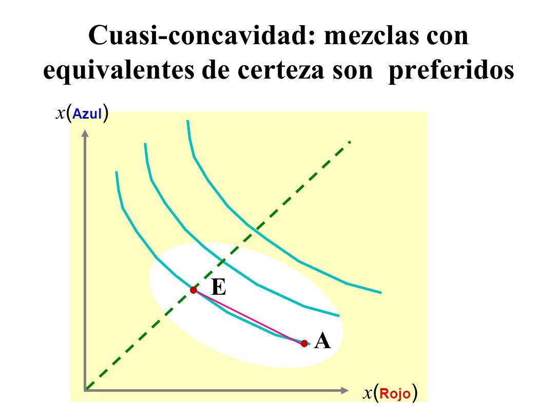 Una patológica preferencia por la certidumbre (violación del supuesto de continuidad) x ( Azul ) x ( Rojo ) agujeros no hay agujeros Si invocamos continuidad, un concepto importante se hace disponible......el equivalente de certidumbre l E   El prospecto A es visto como equivalente a un resultado perfectamente cierto de  l A