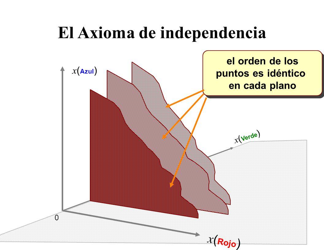 2: El axioma de independencia Podemos ver esto particionando el espacio-estado para el caso #  > 2:
