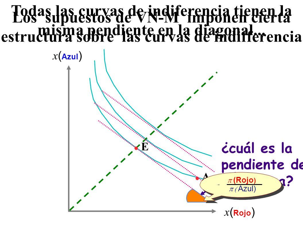 Una forma equivalente: E(x )E(x ) La expectativas son subjectivas : respecto de los ponderadores  sobre los estados La palabra misteriosa era probabilidad ...