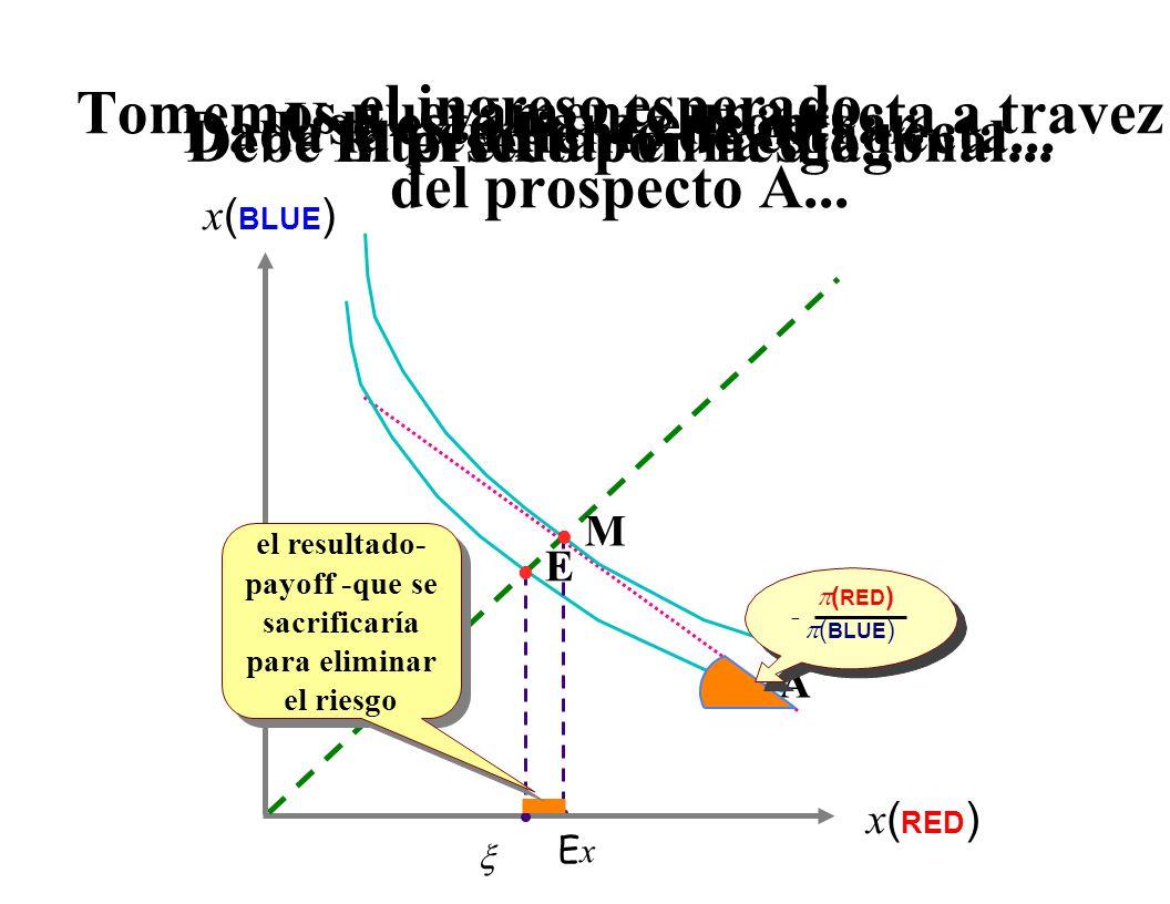 El Consumidor Oportunidades y preferencias La utilidad esperada Aversión al riesgo Optimización y estática comparada Agregación Bienestar Modelando la incertidumbre Utilidad esperada Lo básico (nuevamente) Modelando la incertidumbre