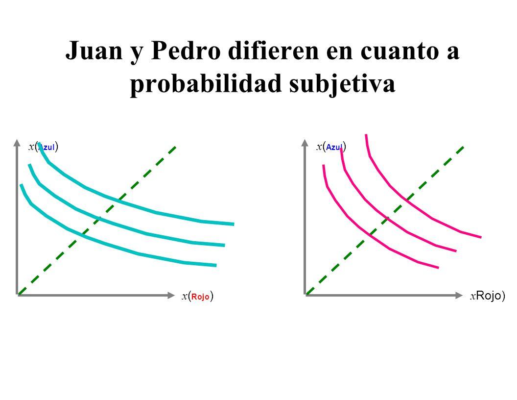 Juan y Pedro difieren en aversión al riesgo x ( Azul ) x ( Rojo ) x ( Azul ) x ( Rojo )