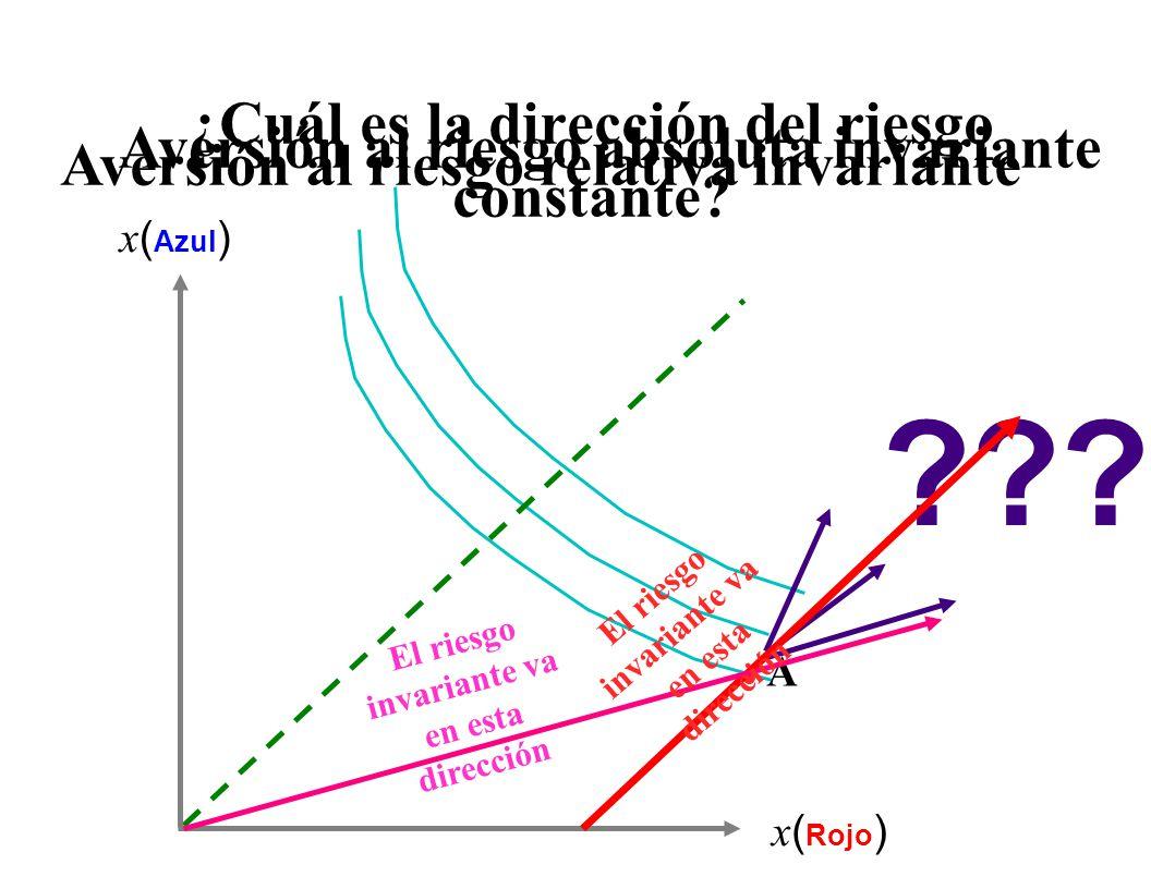 Valor de la utilidad de dos resultados  (x)(x) x1x1 x x2x2  ( x 1 ) (x2)(x2) Resultado esperado y utilidad del resultado esperado (Ex)(Ex) ExEx Utilidad esperada y equivalentes de certeza  E(x )E(x ) ExEx (Ex)(Ex) Nuevamente el premio por riesgo  E(x )E(x ) Resultado que se sacrificaría para eliminar el riesgo.