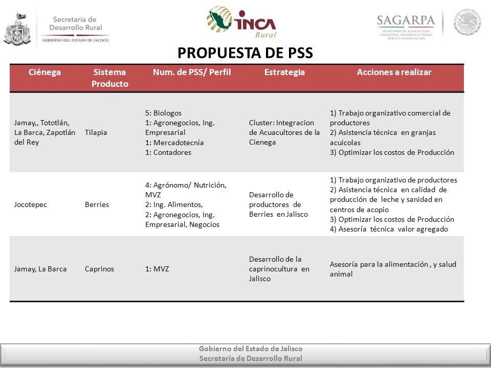 Gobierno del Estado de Jalisco Secretaría de Desarrollo Rural PROPUESTA DE PSS CiénegaSistema Producto Num.