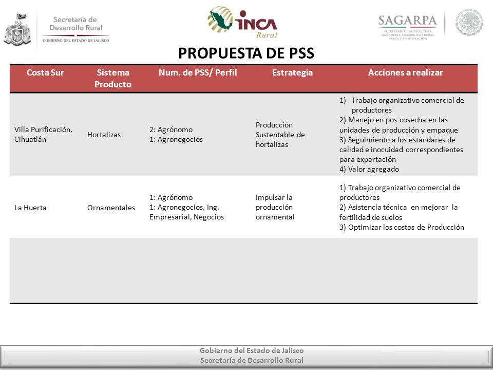 Gobierno del Estado de Jalisco Secretaría de Desarrollo Rural PROPUESTA DE PSS Costa SurSistema Producto Num.