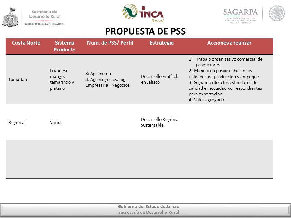 Gobierno del Estado de Jalisco Secretaría de Desarrollo Rural PROPUESTA DE PSS Costa NorteSistema Producto Num.