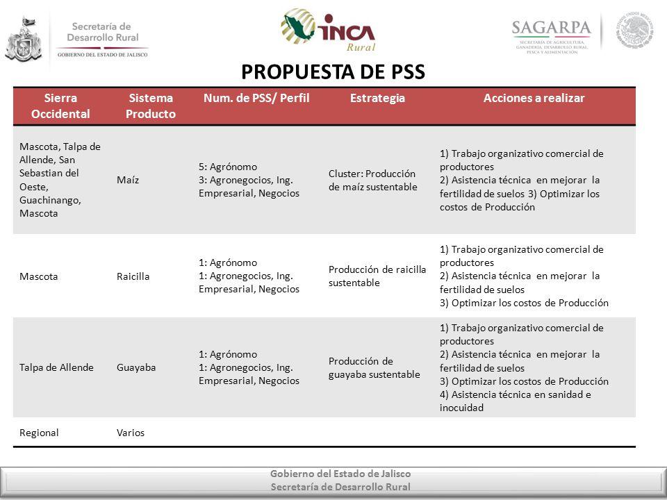 Gobierno del Estado de Jalisco Secretaría de Desarrollo Rural PROPUESTA DE PSS Sierra Occidental Sistema Producto Num.