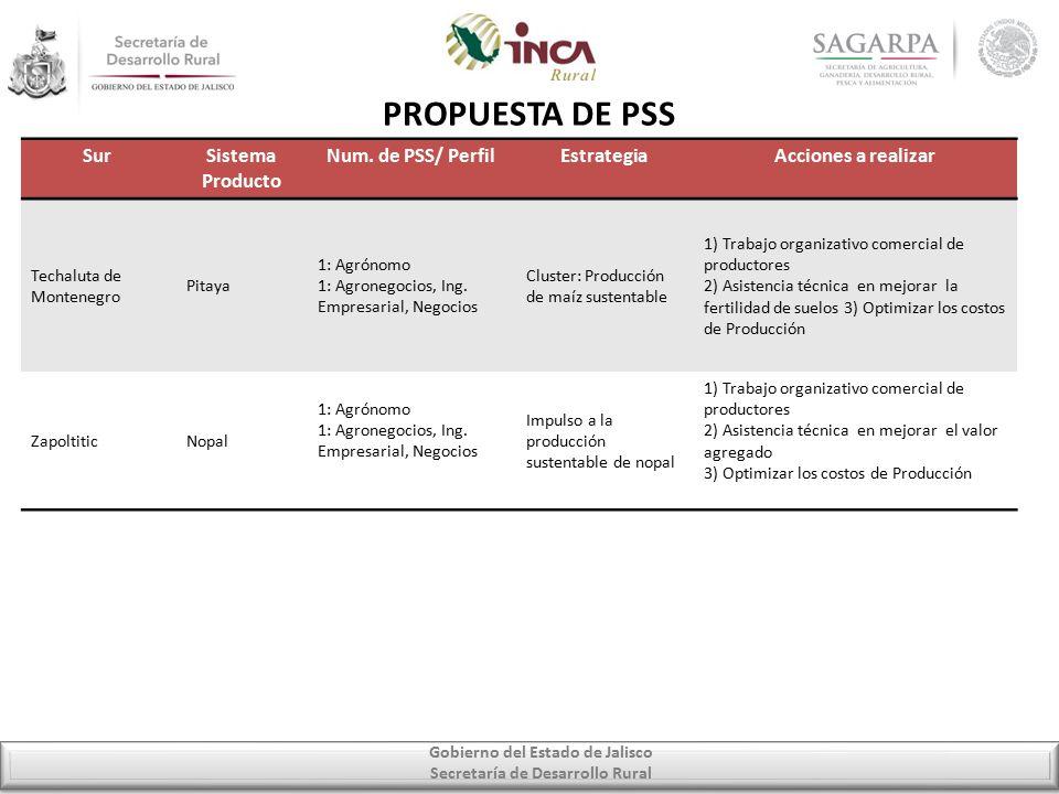 Gobierno del Estado de Jalisco Secretaría de Desarrollo Rural PROPUESTA DE PSS SurSistema Producto Num.