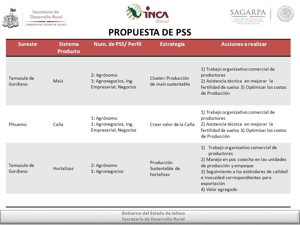 Gobierno del Estado de Jalisco Secretaría de Desarrollo Rural PROPUESTA DE PSS SuresteSistema Producto Num.