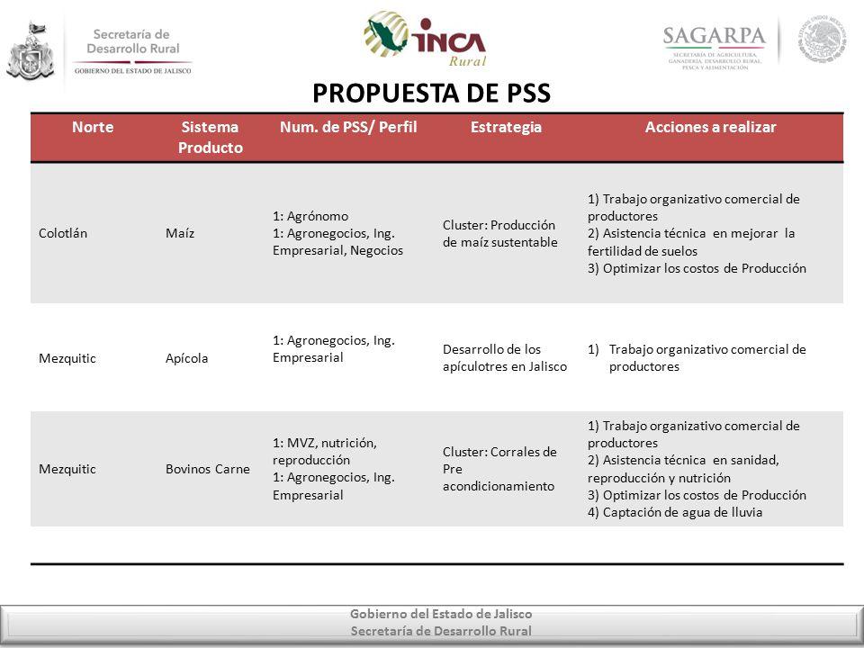 Gobierno del Estado de Jalisco Secretaría de Desarrollo Rural PROPUESTA DE PSS NorteSistema Producto Num.