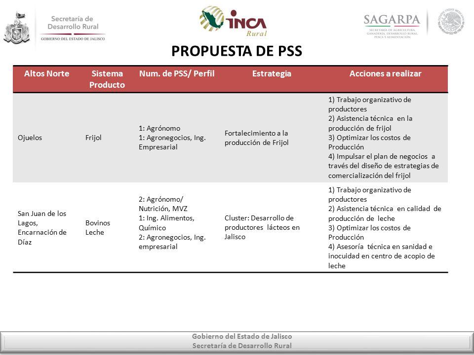 Gobierno del Estado de Jalisco Secretaría de Desarrollo Rural PROPUESTA DE PSS Altos NorteSistema Producto Num.