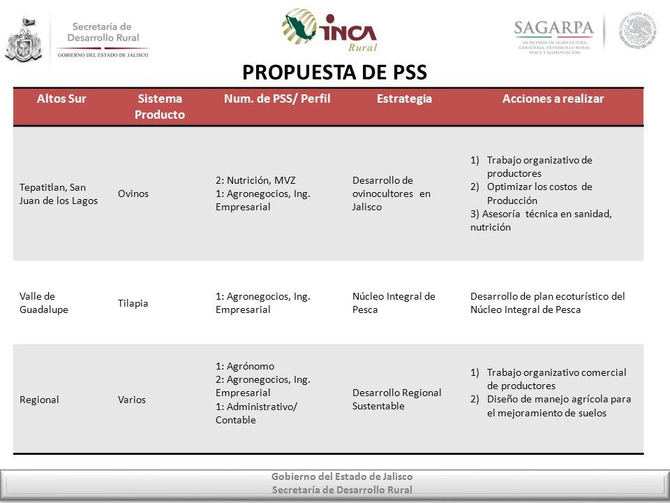 Gobierno del Estado de Jalisco Secretaría de Desarrollo Rural PROPUESTA DE PSS Altos SurSistema Producto Num.