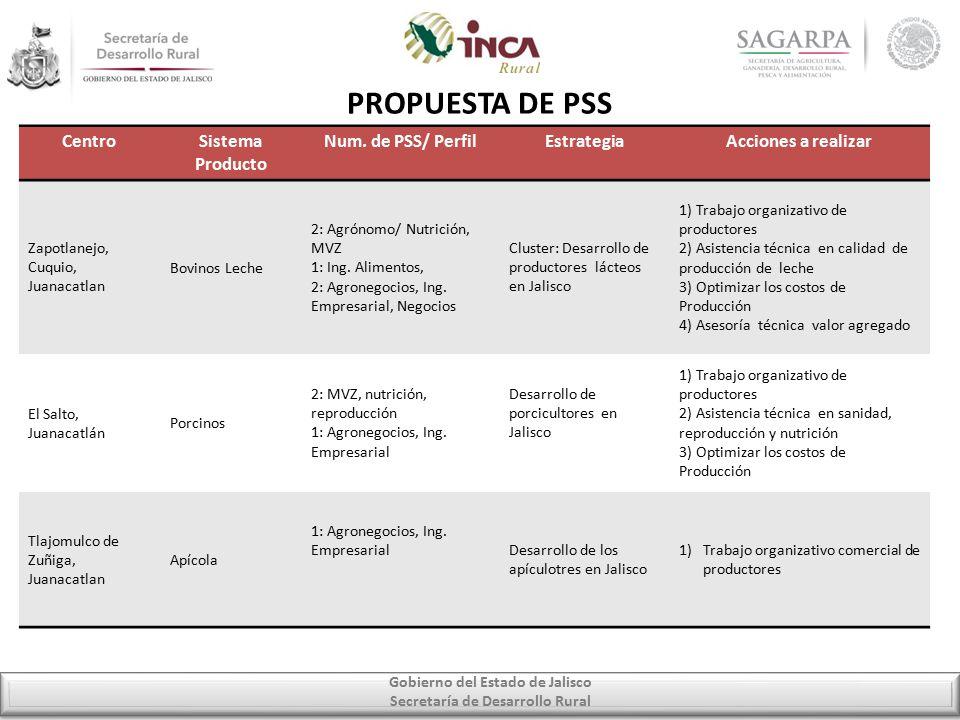 Gobierno del Estado de Jalisco Secretaría de Desarrollo Rural PROPUESTA DE PSS CentroSistema Producto Num.