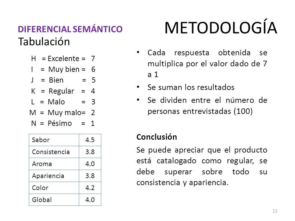 METODOLOGÍA 11 Tabulación H = Excelente = 7 I = Muy bien = 6 J = Bien = 5 K = Regular = 4 L = Malo = 3 M = Muy malo= 2 N = Pésimo = 1 Cada respuesta obtenida se multiplica por el valor dado de 7 a 1 Se suman los resultados Se dividen entre el número de personas entrevistadas (100) Conclusión Se puede apreciar que el producto está catalogado como regular, se debe superar sobre todo su consistencia y apariencia.