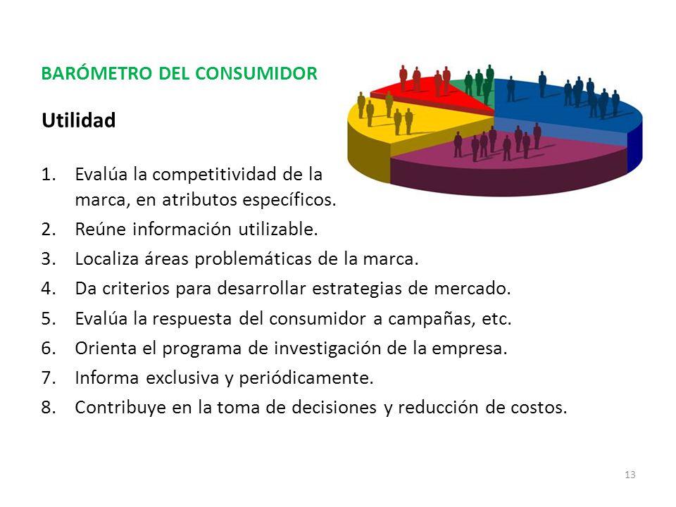 BARÓMETRO DEL CONSUMIDOR 1.Evalúa la competitividad de la marca, en atributos específicos.