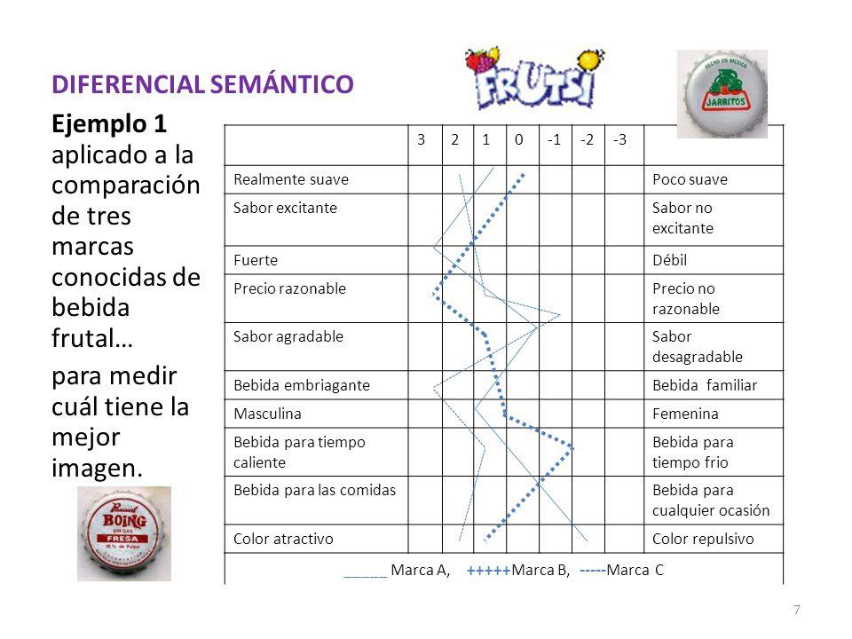 DIFERENCIAL SEMÁNTICO Ejemplo 1 aplicado a la comparación de tres marcas conocidas de bebida frutal… para medir cuál tiene la mejor imagen.