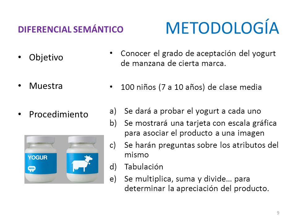 METODOLOGÍA Objetivo Muestra Procedimiento Conocer el grado de aceptación del yogurt de manzana de cierta marca.