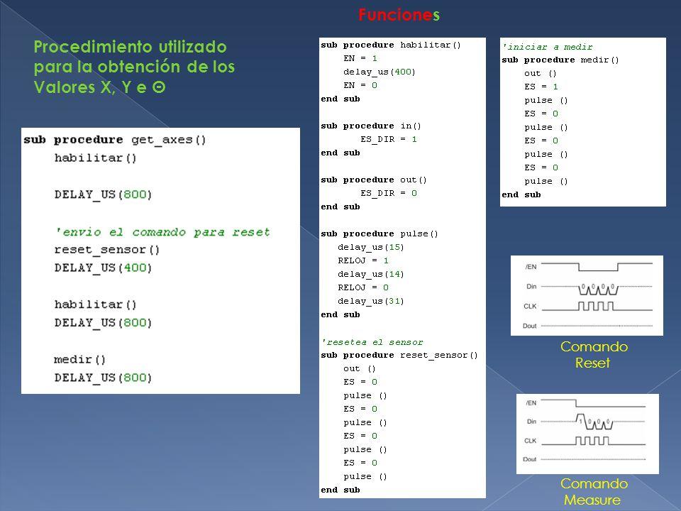 Funciones Comando Reset Comando Measure Procedimiento utilizado para la obtención de los Valores X, Y e Θ