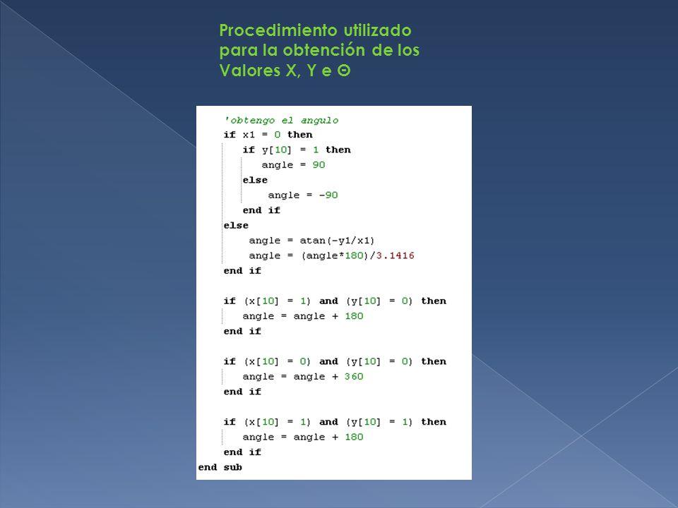 Procedimiento utilizado para la obtención de los Valores X, Y e Θ