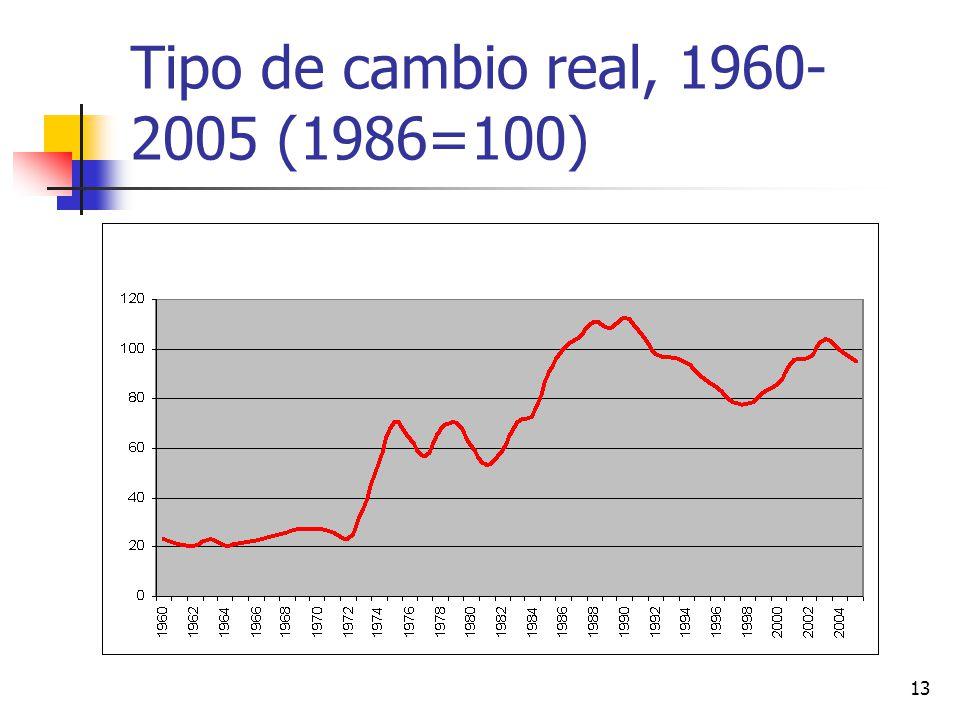 13 Tipo de cambio real, 1960- 2005 (1986=100)