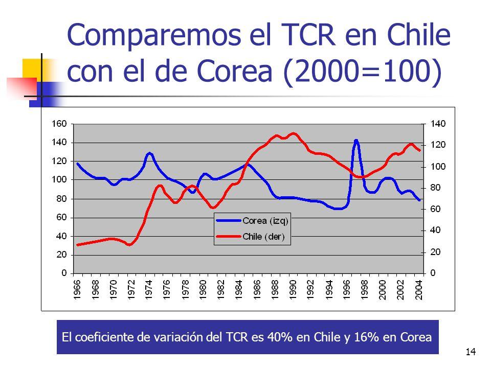 14 Comparemos el TCR en Chile con el de Corea (2000=100) El coeficiente de variación del TCR es 40% en Chile y 16% en Corea