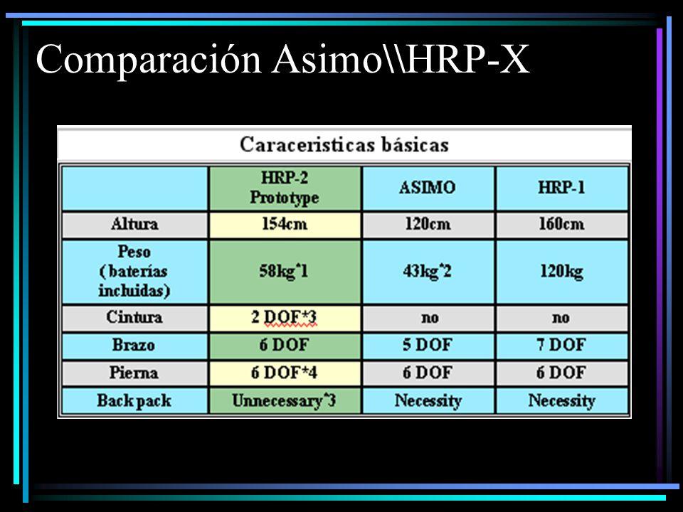 Comparación Asimo\\HRP-X