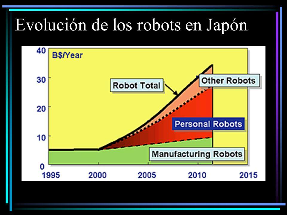 Evolución de los robots en Japón