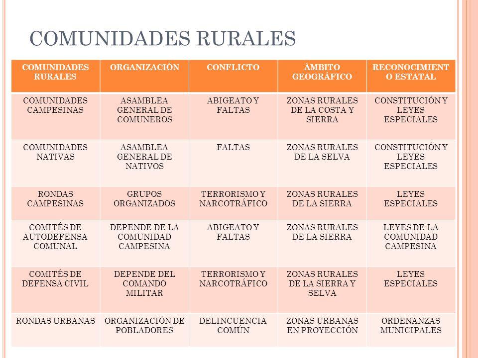 COMUNIDADES RURALES ORGANIZACIÓNCONFLICTOÁMBITO GEOGRÁFICO RECONOCIMIENT O ESTATAL COMUNIDADES CAMPESINAS ASAMBLEA GENERAL DE COMUNEROS ABIGEATO Y FALTAS ZONAS RURALES DE LA COSTA Y SIERRA CONSTITUCIÓN Y LEYES ESPECIALES COMUNIDADES NATIVAS ASAMBLEA GENERAL DE NATIVOS FALTASZONAS RURALES DE LA SELVA CONSTITUCIÓN Y LEYES ESPECIALES RONDAS CAMPESINAS GRUPOS ORGANIZADOS TERRORISMO Y NARCOTRÁFICO ZONAS RURALES DE LA SIERRA LEYES ESPECIALES COMITÉS DE AUTODEFENSA COMUNAL DEPENDE DE LA COMUNIDAD CAMPESINA ABIGEATO Y FALTAS ZONAS RURALES DE LA SIERRA LEYES DE LA COMUNIDAD CAMPESINA COMITÉS DE DEFENSA CIVIL DEPENDE DEL COMANDO MILITAR TERRORISMO Y NARCOTRÁFICO ZONAS RURALES DE LA SIERRA Y SELVA LEYES ESPECIALES RONDAS URBANASORGANIZACIÓN DE POBLADORES DELINCUENCIA COMÚN ZONAS URBANAS EN PROYECCIÓN ORDENANZAS MUNICIPALES