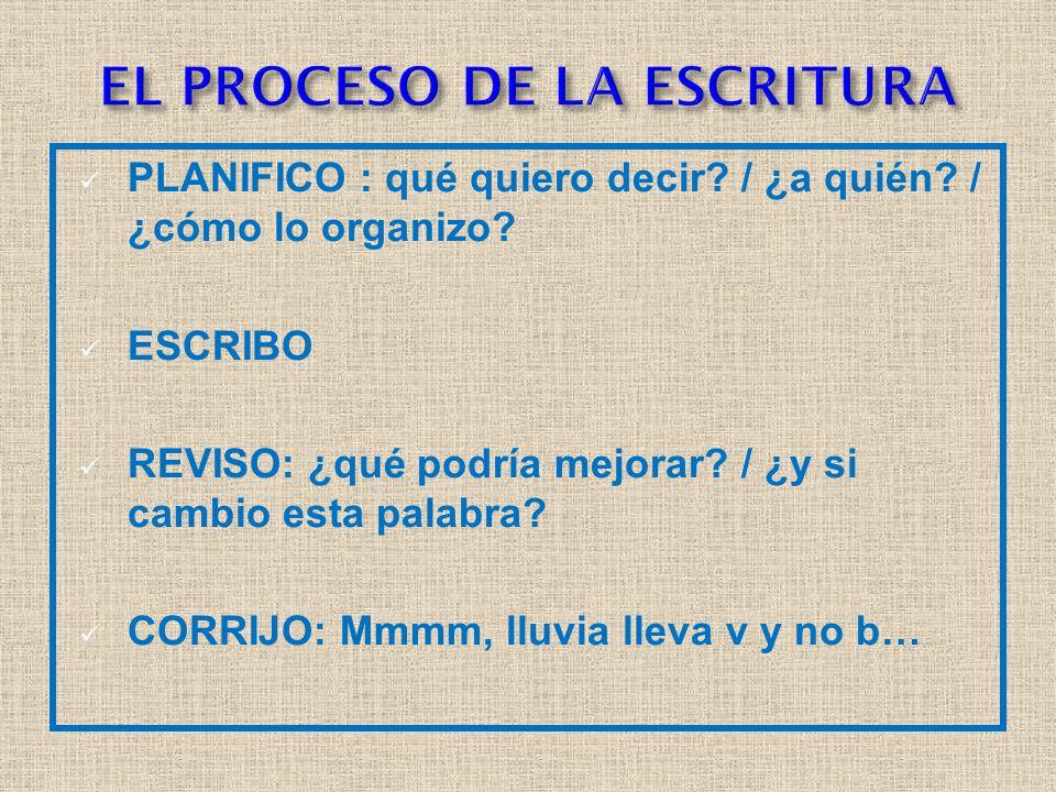 PLANIFICO : qué quiero decir. / ¿a quién. / ¿cómo lo organizo.