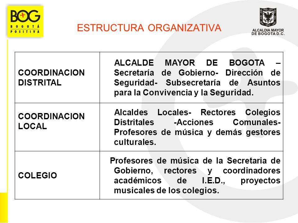 ESTRUCTURA ORGANIZATIVA COORDINACION DISTRITAL ALCALDE MAYOR DE BOGOTA – Secretaría de Gobierno- Dirección de Seguridad- Subsecretaría de Asuntos para la Convivencia y la Seguridad.