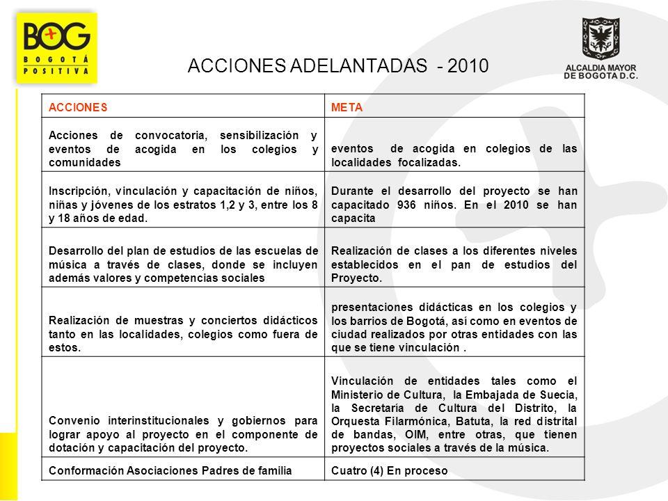 ACCIONES ADELANTADAS - 2010 ACCIONESMETA Acciones de convocatoria, sensibilización y eventos de acogida en los colegios y comunidades eventos de acogida en colegios de las localidades focalizadas.