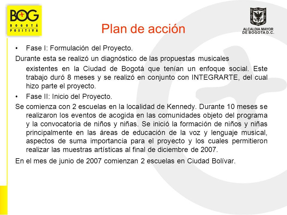 Plan de acción Fase I: Formulación del Proyecto.