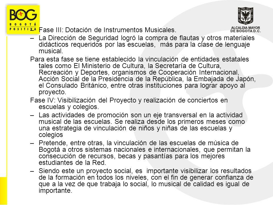 –Fase III: Dotación de Instrumentos Musicales.