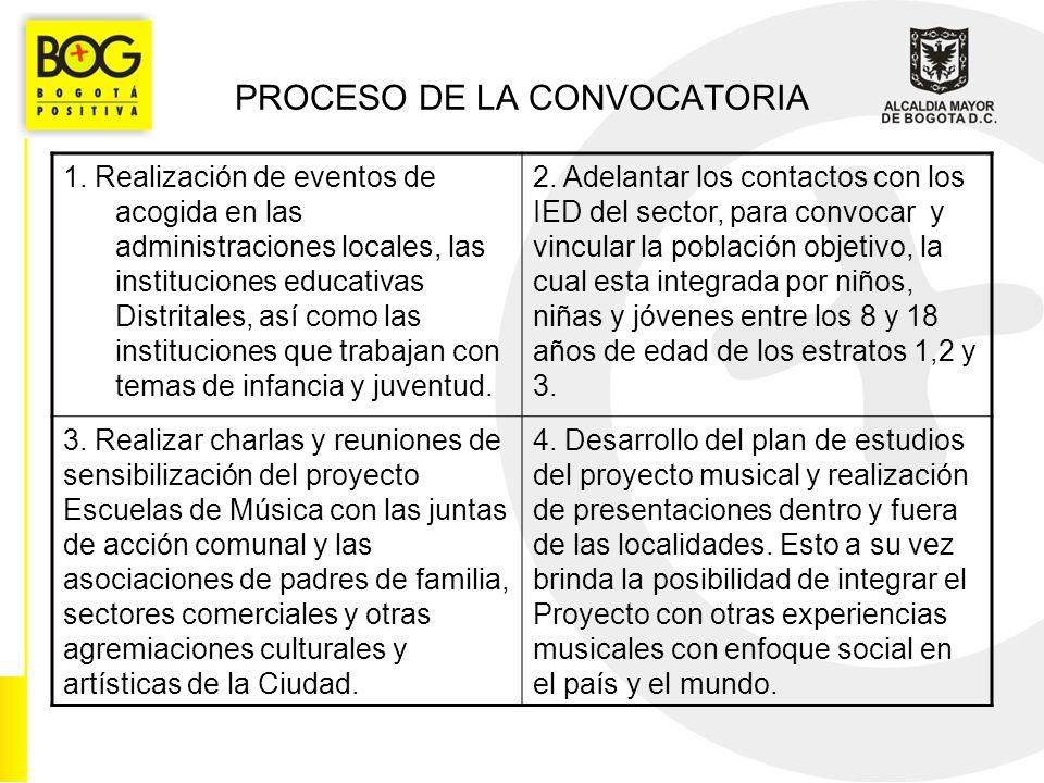 PROCESO DE LA CONVOCATORIA 1.