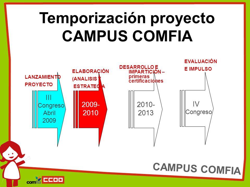 CAMPUS COMFIA Temporización proyecto CAMPUS COMFIA III Congreso Abril 2009 2009- 2010 2010- 2013 IV Congreso LANZAMIENTO PROYECTO ELABORACIÓN (ANALISIS Y ESTRATEGIA EVALUACIÓN E IMPULSO DESARROLLO E IMPARTICIÓN – primeras certificaciones