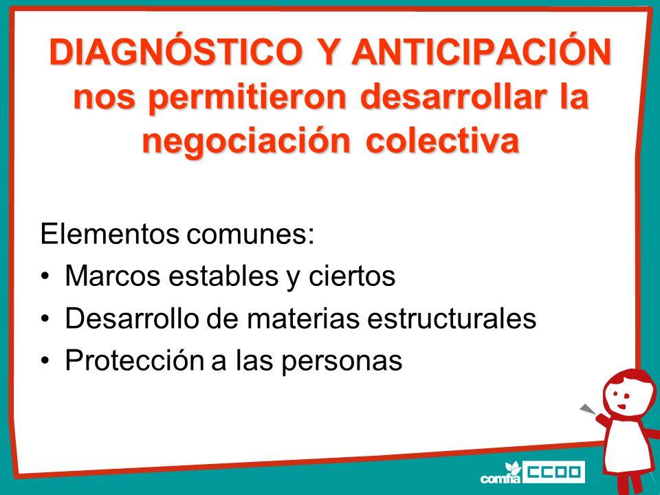 DIAGNÓSTICO Y ANTICIPACIÓN nos permitieron desarrollar la negociación colectiva Elementos comunes: Marcos estables y ciertos Desarrollo de materias estructurales Protección a las personas