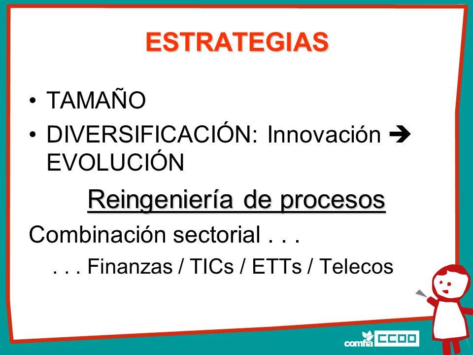 ESTRATEGIAS TAMAÑO DIVERSIFICACIÓN: Innovación  EVOLUCIÓN Reingeniería de procesos Combinación sectorial......
