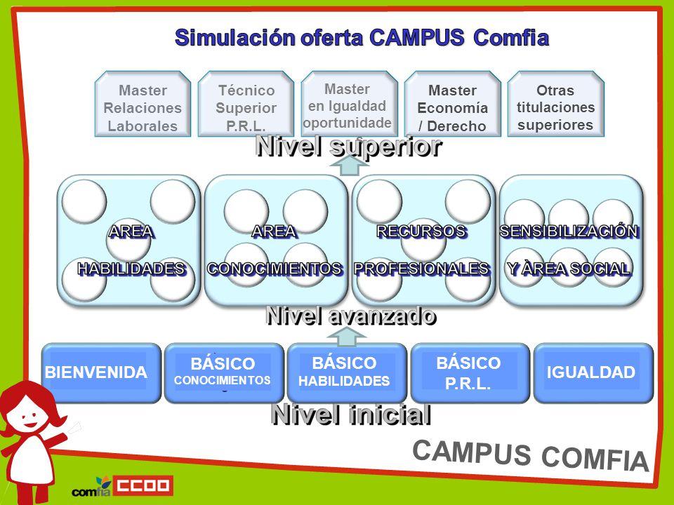 CAMPUS COMFIA BIENVENIDA BÁSICO CONOCIMIENTO S BÁSICO HABILIDADES BIEN BÁSICO P.R.L.