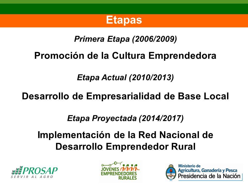 Etapas Primera Etapa (2006/2009) Promoción de la Cultura Emprendedora Etapa Actual (2010/2013) Desarrollo de Empresarialidad de Base Local Etapa Proyectada (2014/2017) Implementación de la Red Nacional de Desarrollo Emprendedor Rural