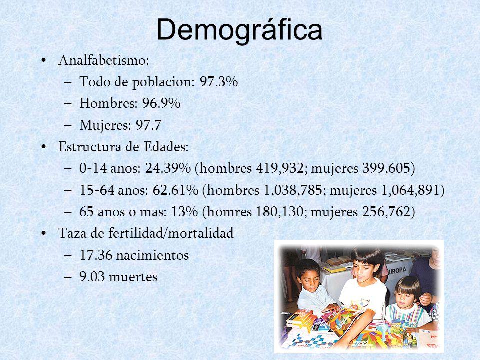 Demográfica Analfabetismo: –T–Todo de poblacion: 97.3% –H–Hombres: 96.9% –M–Mujeres: 97.7 Estructura de Edades: –0–0-14 anos: 24.39% (hombres 419,932; mujeres 399,605)  –1–15-64 anos: 62.61% (hombres 1,038,785; mujeres 1,064,891)  –6–65 anos o mas: 13% (homres 180,130; mujeres 256,762)  Taza de fertilidad/mortalidad –1–17.36 nacimientos –9–9.03 muertes