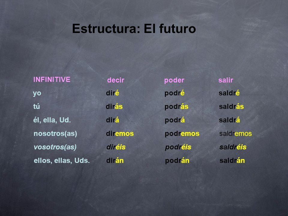 Estructura: El futuro 2. The following verbs have an irregular root for the future tense.